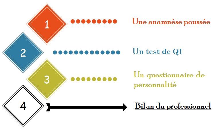 schéma avec les 3 étapes d'un bilan de surdoué : anamnèse, test de QI, questionnaire de personnalité